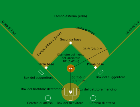 2000px-Baseball_diamond_ita.svg